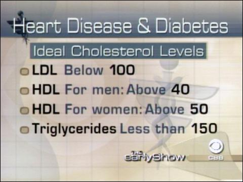 Lowering Heart Disease Risk